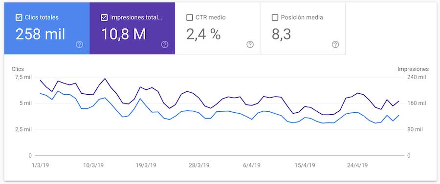 Informe rendimiento de Google Search Console