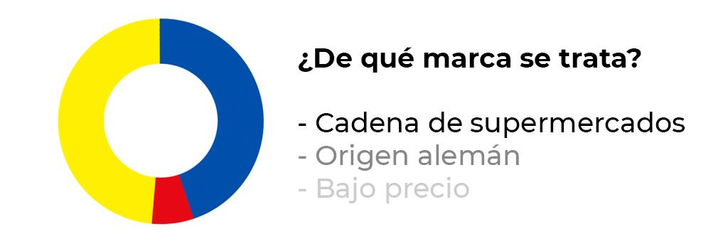 Infografía con los colores corporativos de Supermercados Lidl