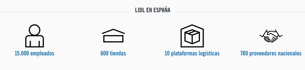 Infografía con cifras sobre Lidl España