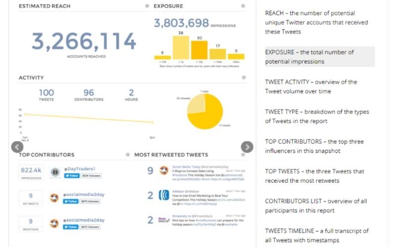 Analítica de TweetReach